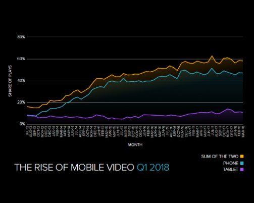 Video Consumption On Mobile Devices Stabilizes In Q1 2018 At Nearly Three Of Every Five Videos Watched